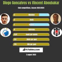 Diogo Goncalves vs Vincent Aboubakar h2h player stats
