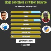 Diogo Goncalves vs Wilson Eduardo h2h player stats