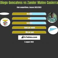 Diogo Goncalves vs Zander Mateo Casierra h2h player stats