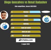 Diogo Goncalves vs Renat Dadashov h2h player stats