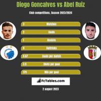 Diogo Goncalves vs Abel Ruiz h2h player stats