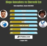 Diogo Goncalves vs Eberechi Eze h2h player stats