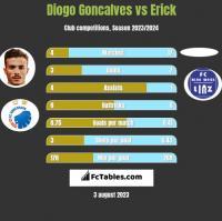 Diogo Goncalves vs Erick h2h player stats