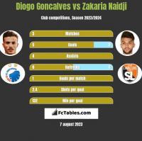 Diogo Goncalves vs Zakaria Naidji h2h player stats