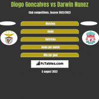 Diogo Goncalves vs Darwin Nunez h2h player stats