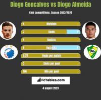 Diogo Goncalves vs Diogo Almeida h2h player stats