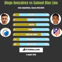 Diogo Goncalves vs Samuel Dias Lino h2h player stats