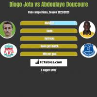 Diogo Jota vs Abdoulaye Doucoure h2h player stats