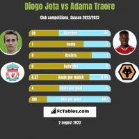 Diogo Jota vs Adama Traore h2h player stats