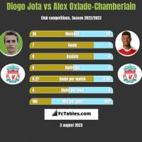 Diogo Jota vs Alex Oxlade-Chamberlain h2h player stats