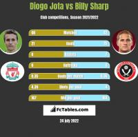 Diogo Jota vs Billy Sharp h2h player stats