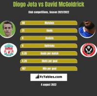 Diogo Jota vs David McGoldrick h2h player stats