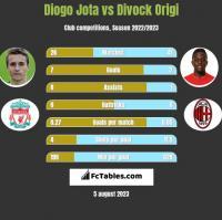 Diogo Jota vs Divock Origi h2h player stats