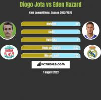 Diogo Jota vs Eden Hazard h2h player stats