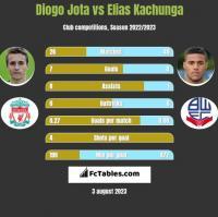 Diogo Jota vs Elias Kachunga h2h player stats