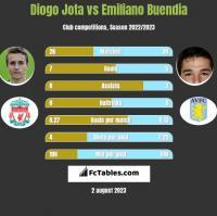 Diogo Jota vs Emiliano Buendia h2h player stats