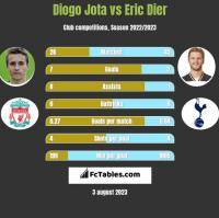 Diogo Jota vs Eric Dier h2h player stats