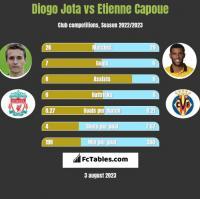 Diogo Jota vs Etienne Capoue h2h player stats