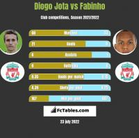 Diogo Jota vs Fabinho h2h player stats