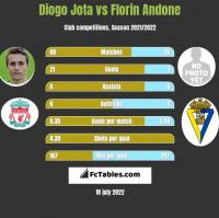 Diogo Jota vs Florin Andone h2h player stats