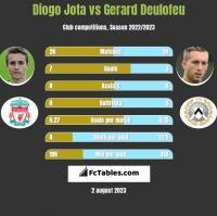 Diogo Jota vs Gerard Deulofeu h2h player stats