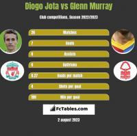 Diogo Jota vs Glenn Murray h2h player stats