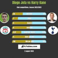 Diogo Jota vs Harry Kane h2h player stats