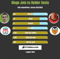 Diogo Jota vs Helder Costa h2h player stats