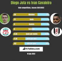 Diogo Jota vs Ivan Cavaleiro h2h player stats