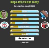Diogo Jota vs Ivan Toney h2h player stats