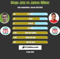 Diogo Jota vs James Milner h2h player stats