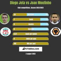 Diogo Jota vs Joao Moutinho h2h player stats
