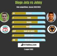 Diogo Jota vs Johny h2h player stats