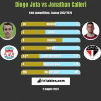 Diogo Jota vs Jonathan Calleri h2h player stats