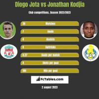 Diogo Jota vs Jonathan Kodjia h2h player stats