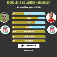Diogo Jota vs Jordan Henderson h2h player stats