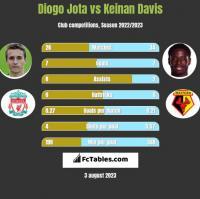 Diogo Jota vs Keinan Davis h2h player stats