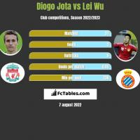 Diogo Jota vs Lei Wu h2h player stats
