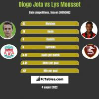 Diogo Jota vs Lys Mousset h2h player stats