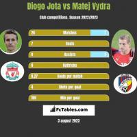 Diogo Jota vs Matej Vydra h2h player stats