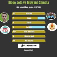 Diogo Jota vs Mbwana Samata h2h player stats
