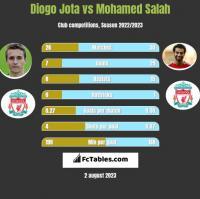 Diogo Jota vs Mohamed Salah h2h player stats