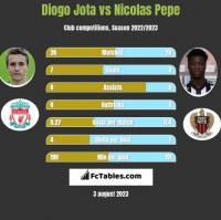 Diogo Jota vs Nicolas Pepe h2h player stats