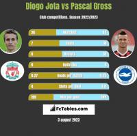Diogo Jota vs Pascal Gross h2h player stats