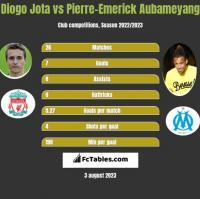 Diogo Jota vs Pierre-Emerick Aubameyang h2h player stats