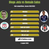Diogo Jota vs Romain Saiss h2h player stats