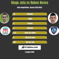Diogo Jota vs Ruben Neves h2h player stats