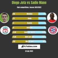 Diogo Jota vs Sadio Mane h2h player stats