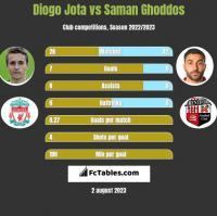 Diogo Jota vs Saman Ghoddos h2h player stats