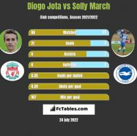 Diogo Jota vs Solly March h2h player stats